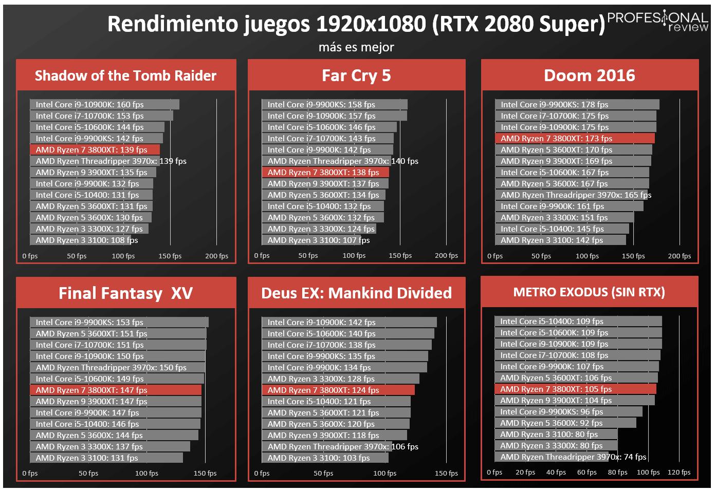 AMD Ryzen 7 3800XT FPS