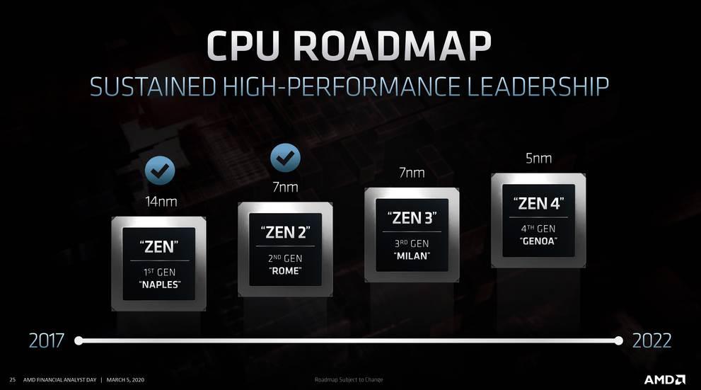 AMD Zen 4 EPYC