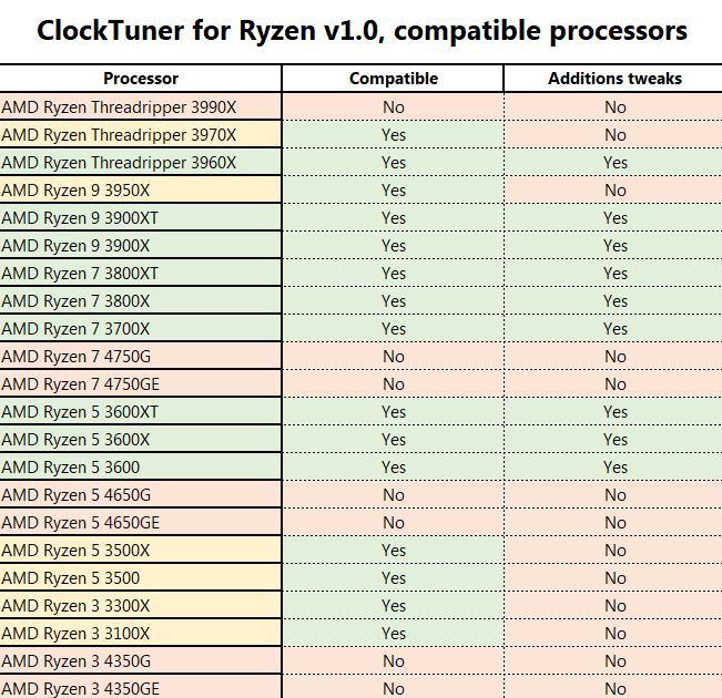ClockTuner Utility