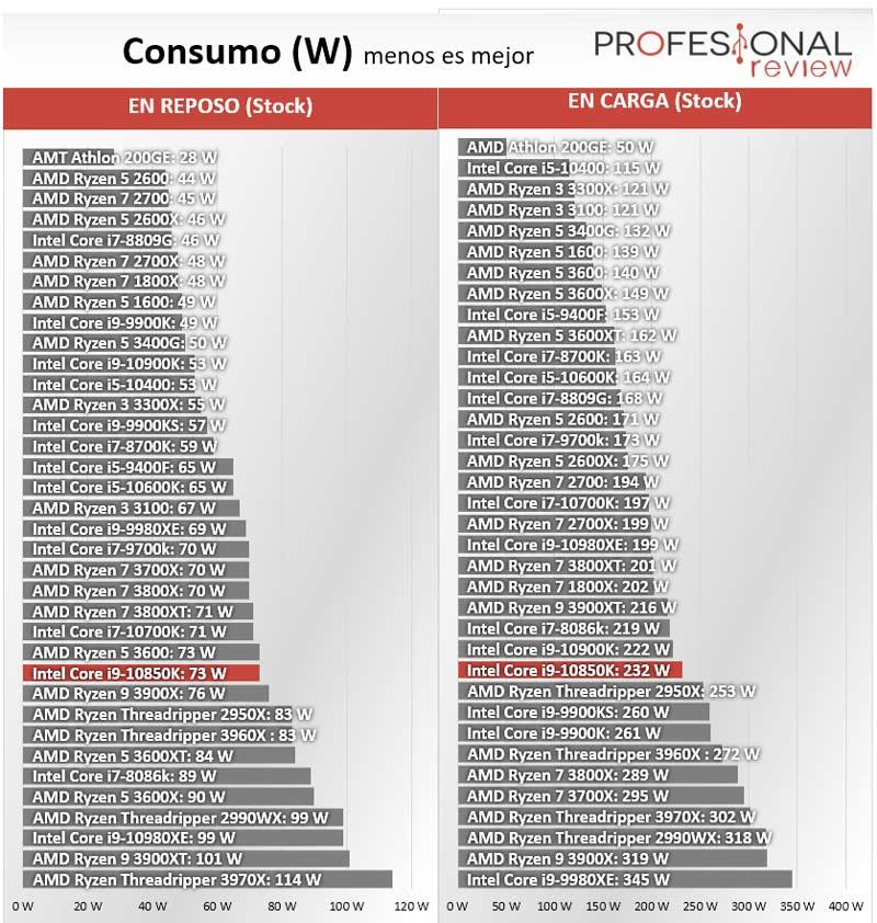 Intel Core i9-10850K Consumo