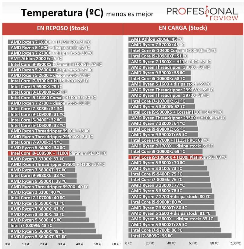 Intel Core i9-10850K Temperaturas