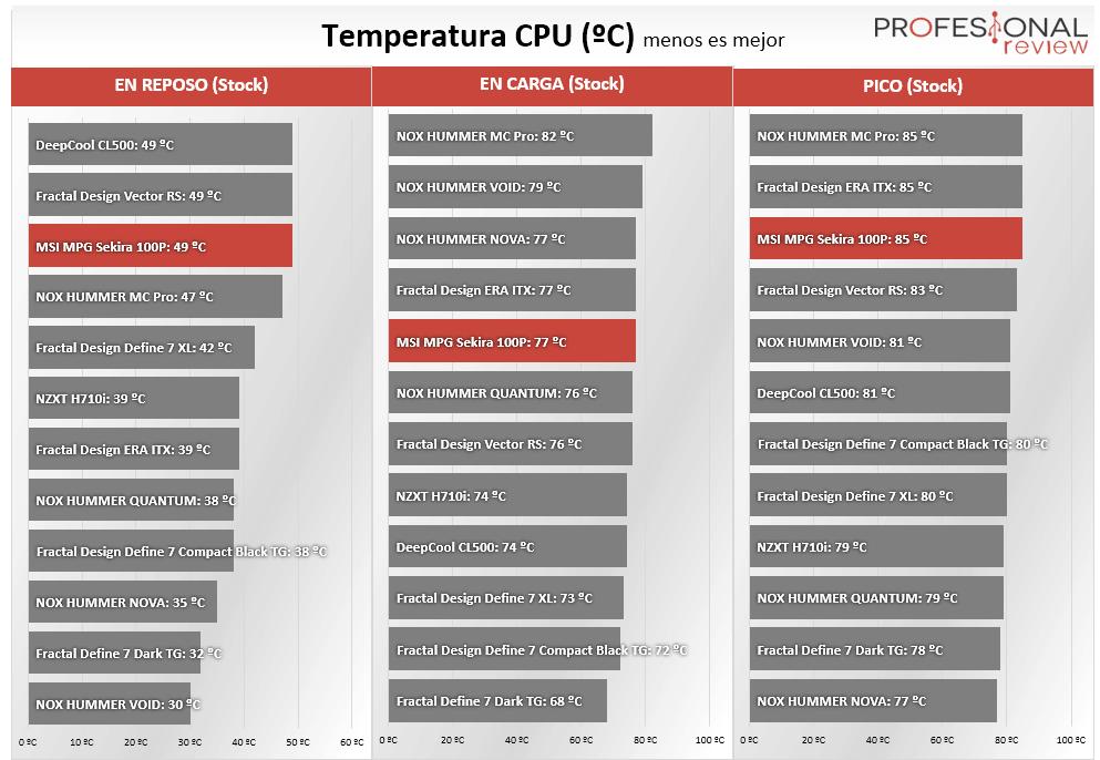 MSI MPG Sekira 100P Temperaturas