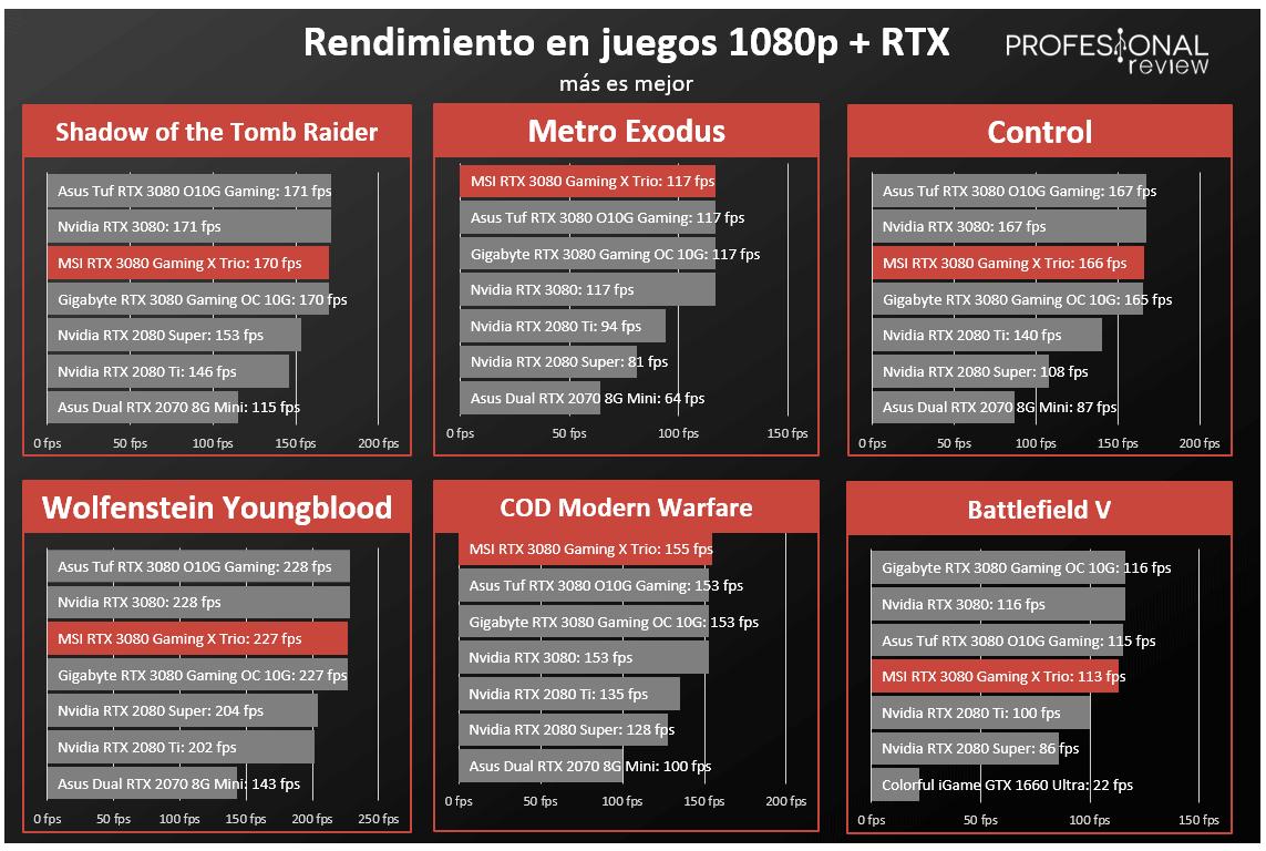 MSI RTX 3080 Gaming X Trio RTX