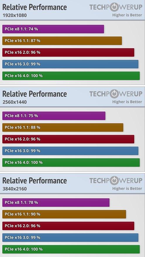PCIe 4.0 vs PCIe 3.0