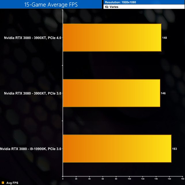 RTX 3080 PCIe 4.0 1080p