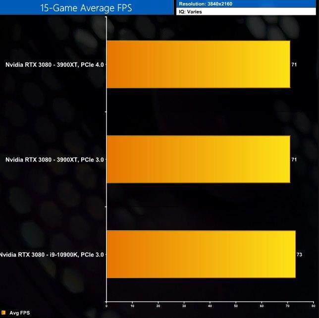 RTX 3080 PCIe 4.0 4K