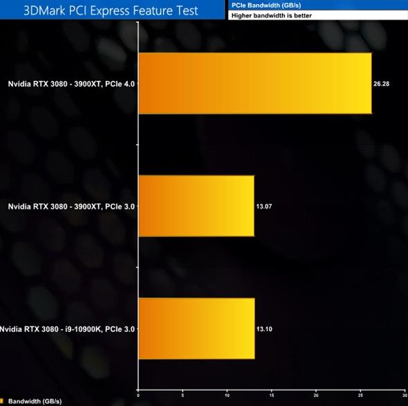 RTX 3080 PCIe 4.0 3.0
