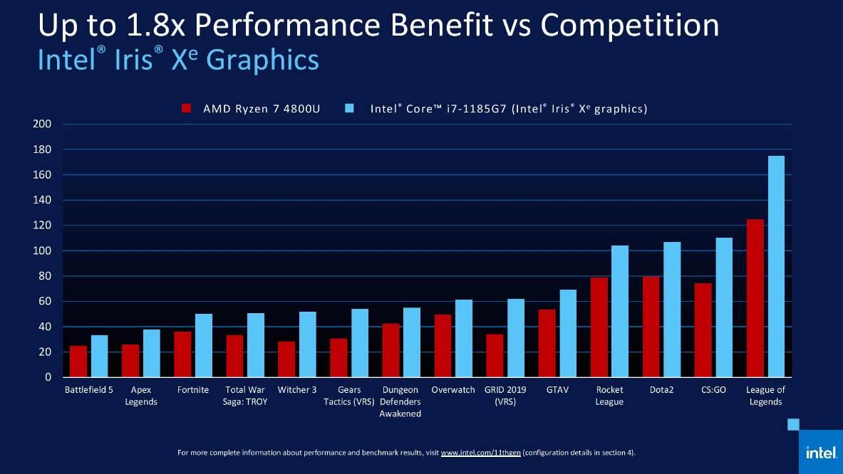 Intel Iris Xe: la gráfica integrada del i7-1185G7 destroza a lo mejor de AMD