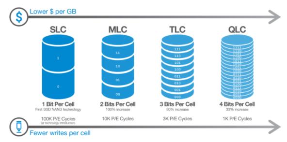 TBW en un SSD paso04