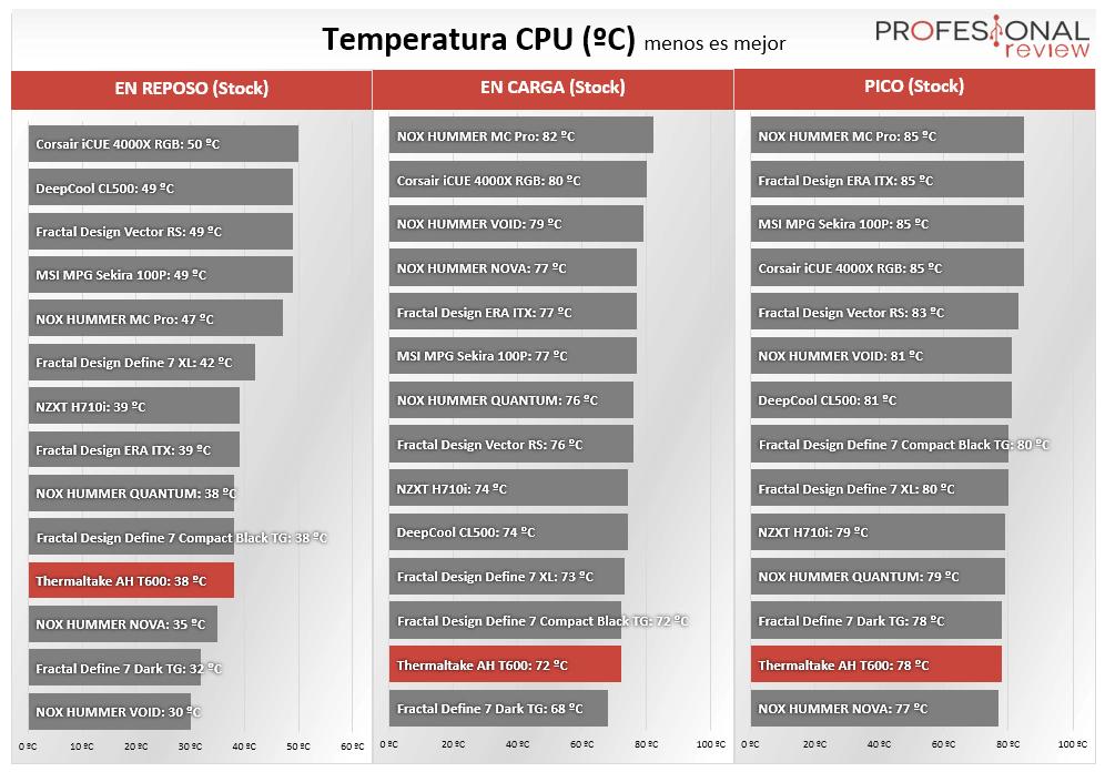 Thermaltake AH T600 Temperatura