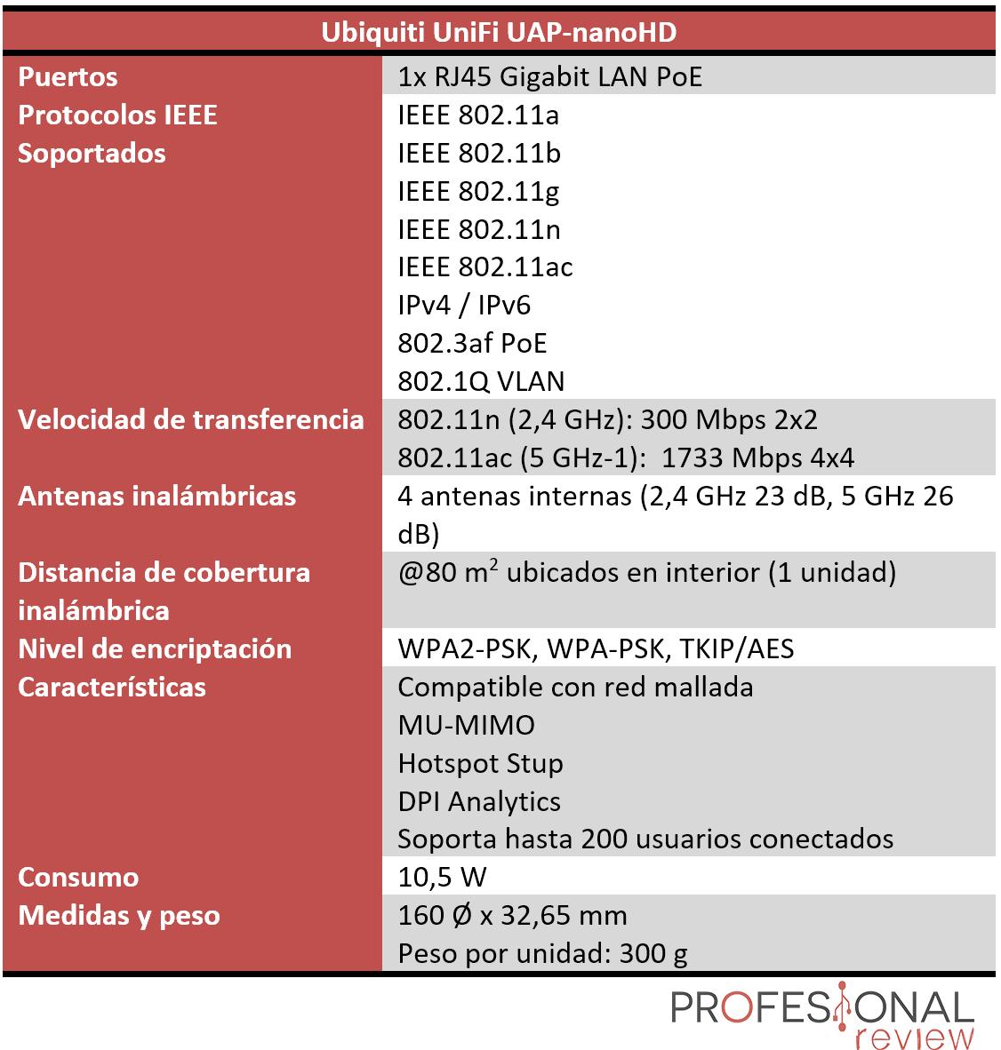 Ubiquiti UniFi UAP-nanoHD Características