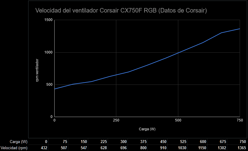 Corsair CX750F RGB