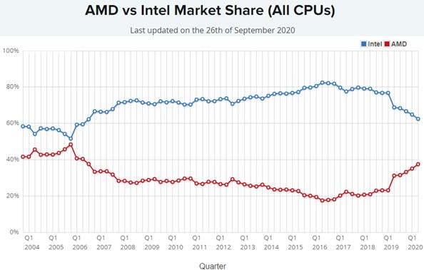 aumentan ventas AMD