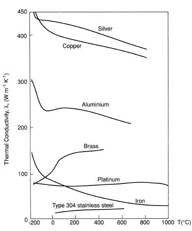 disipadores aluminio conductividad térmica