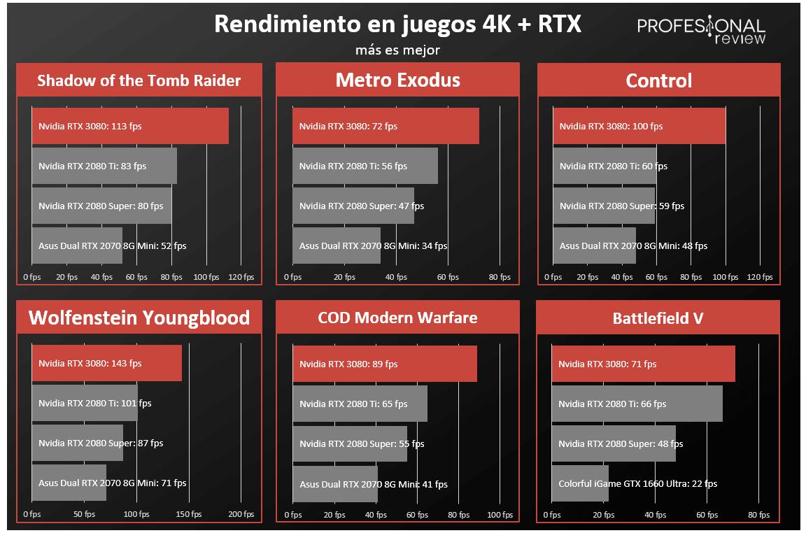 Nvidia RTX 3080 Review
