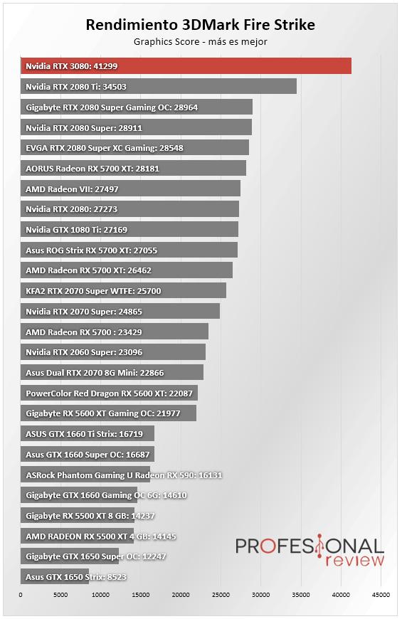Nvidia RTX 3080 Benchmark