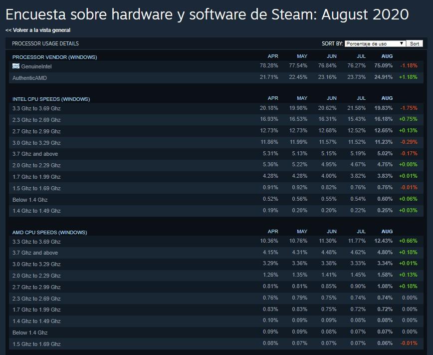 steam encuesta agosto 2020 procesadores