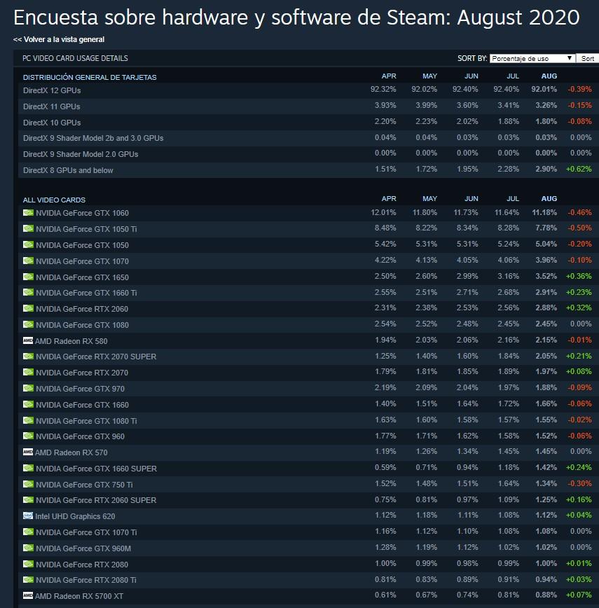 encuesta Steam agosto RTX 2070 super