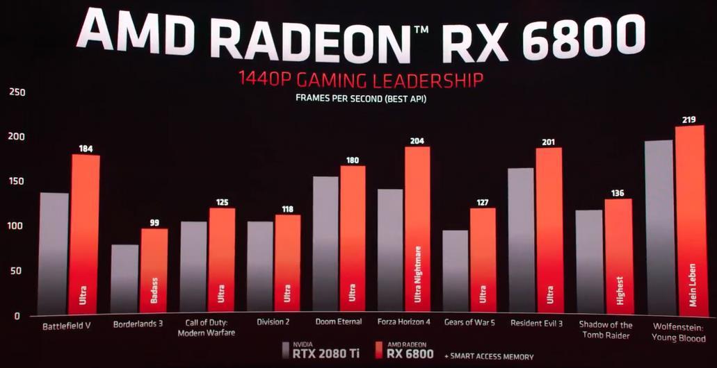 AMD RX 6800 rendimiento 1440p