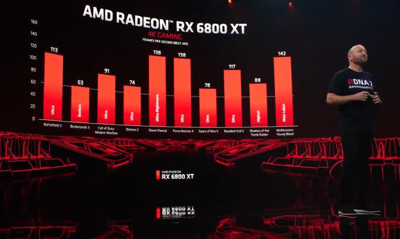 AMD Radeon RX 6800 XT rendimiento 4K