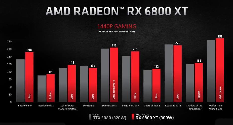 AMD Radeon RX 6800 XT rendimiento 1440p