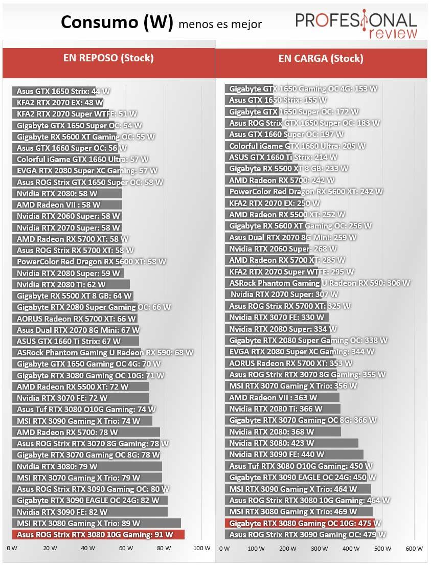 Asus ROG Strix RTX 3080 10G Gaming Consumo