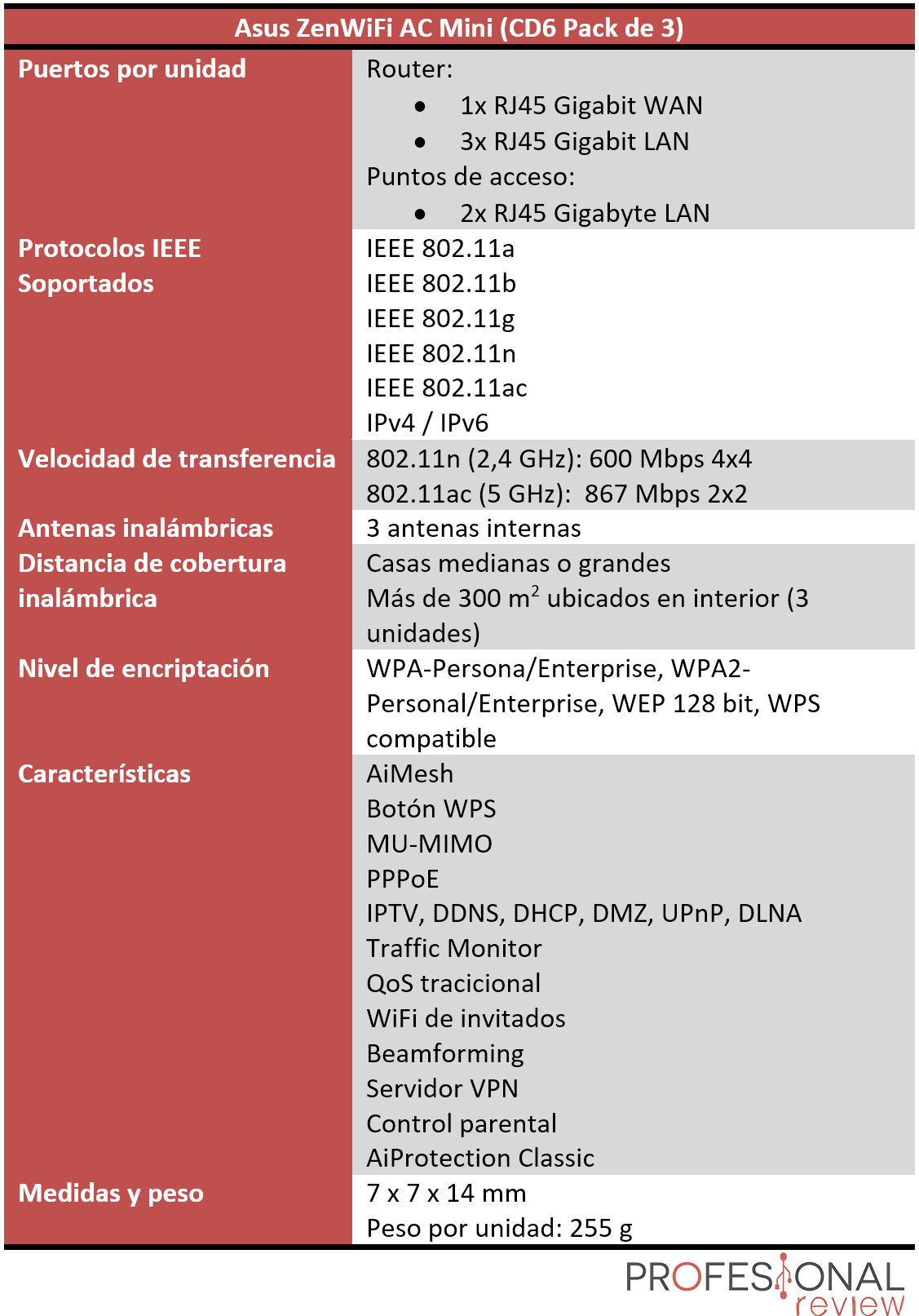 Asus ZenWifi AC Mini Características