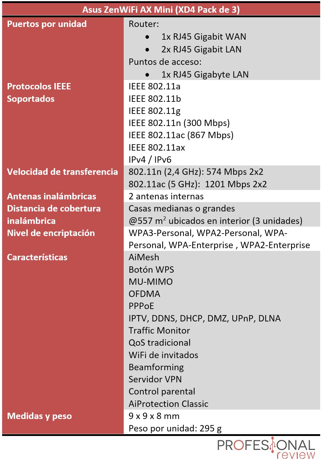 Asus ZenWifi AX Mini Características