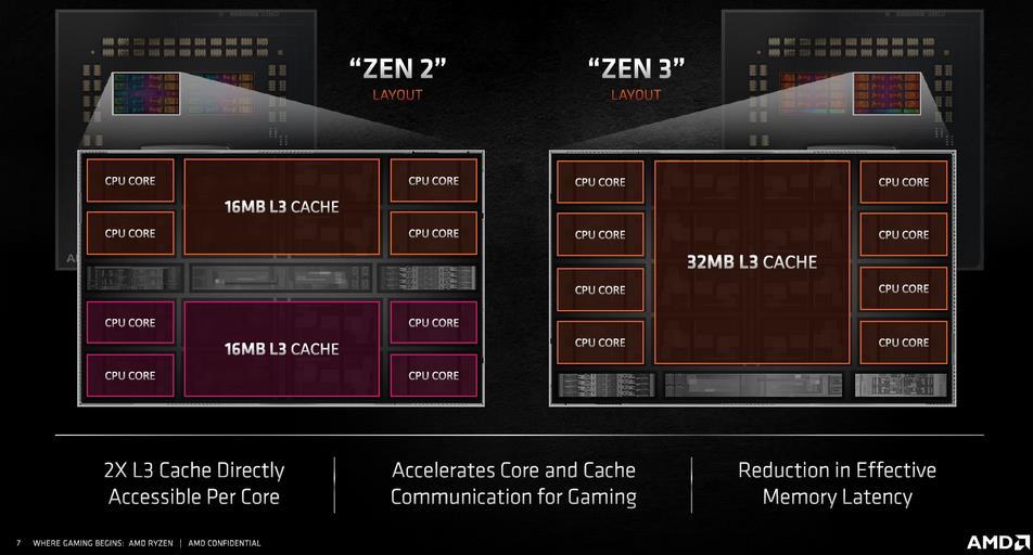 diferencias Zen 2 Zen 3 CCX CCD