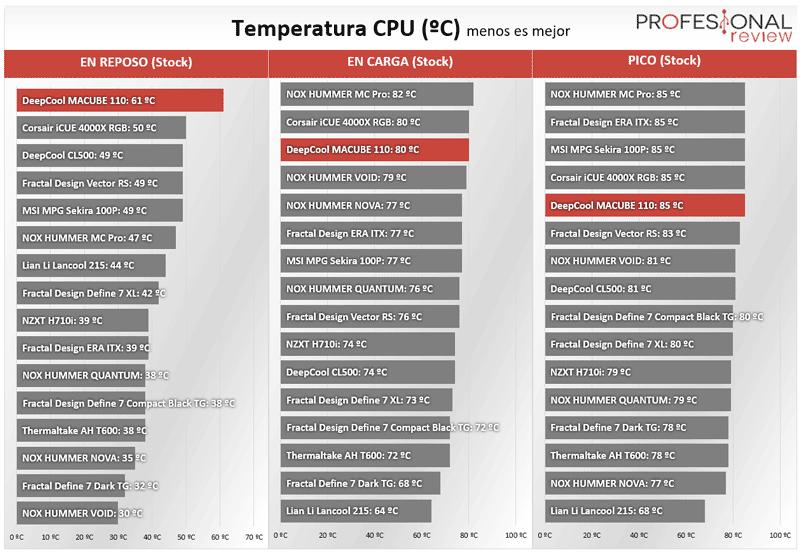 DeepCool MACUBE 110 Temperaturas