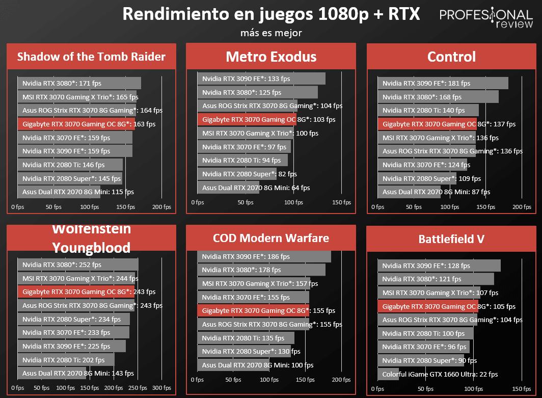 Gigabyte RTX 3070 Gaming OC 8G Rendimiento RTX