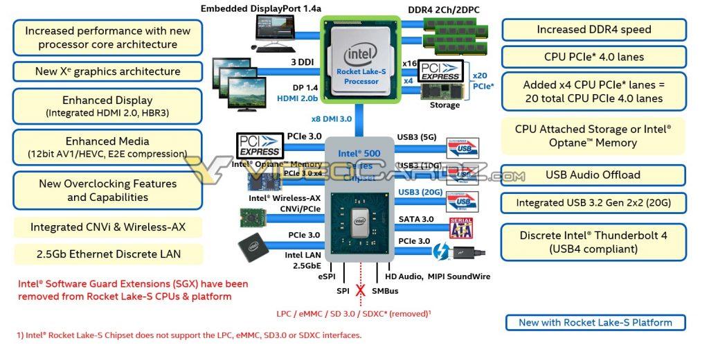 Intel Rocket Lake-S lanzamiento