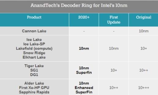 Intel alder lake lanzamiento Lga1200