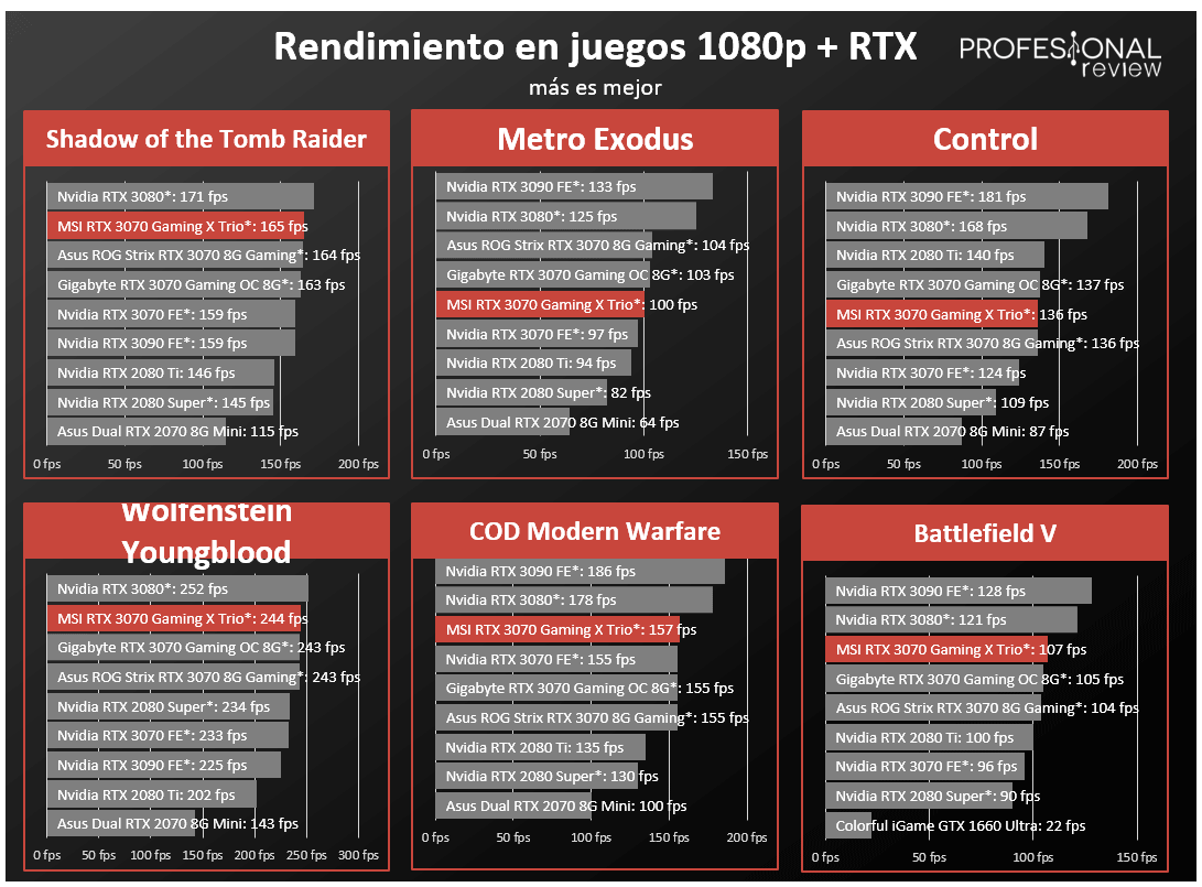 MSI RTX 3070 Gaming X Trio Rendimiento RTX