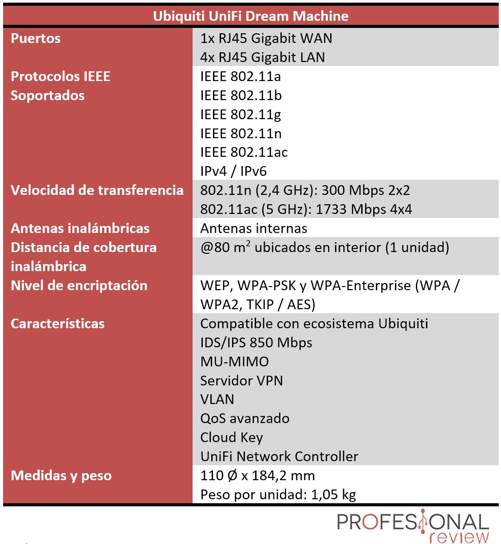Ubiquiti UniFi Dream Machine Características