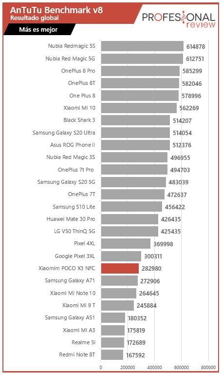 Xiaomi POCO X3 NFC Benchmark