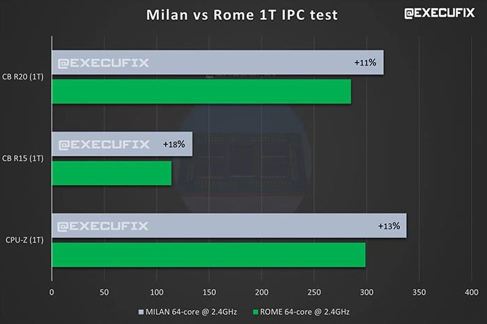 AMD Epyc Milan Rendimiento