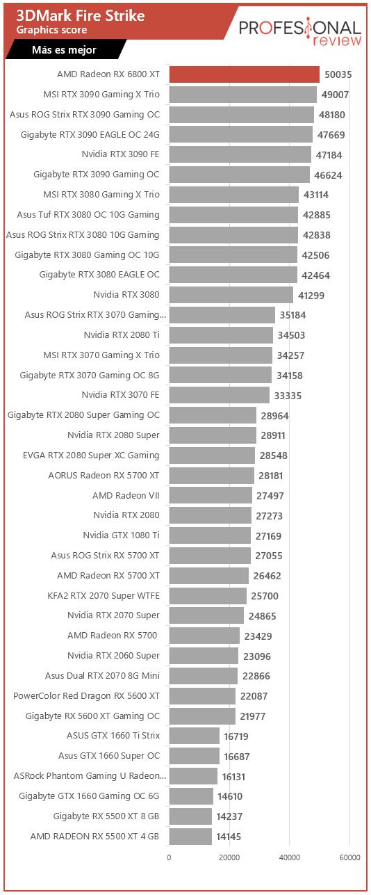 AMD Radeon RX 6800 XT Benchmark
