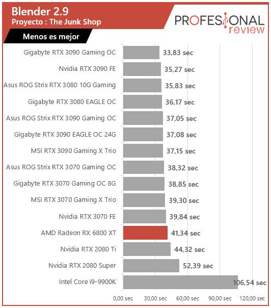 AMD Radeon RX 6800 XT Renderizado