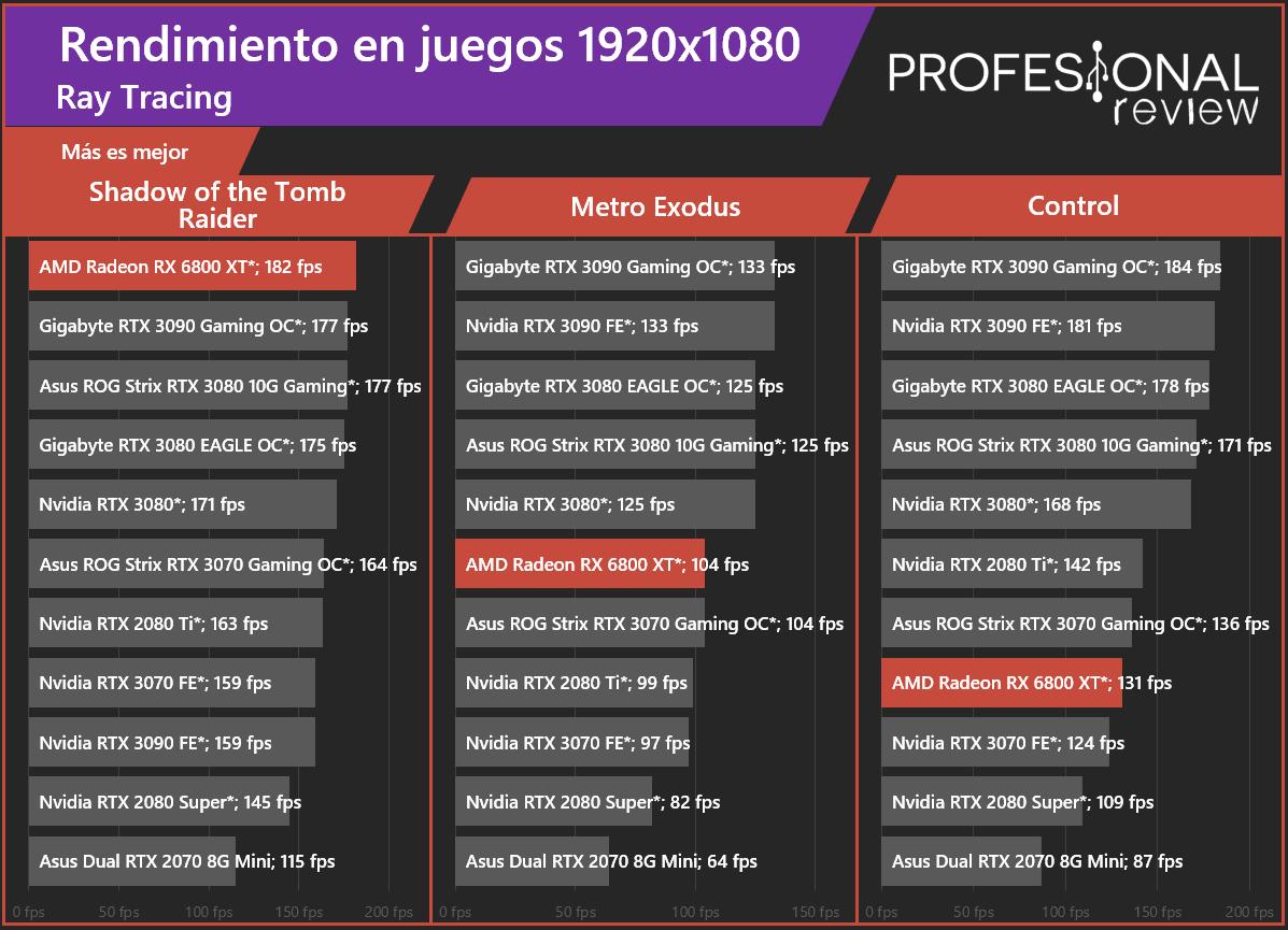 AMD Radeon RX 6800 XT Ray Tracing