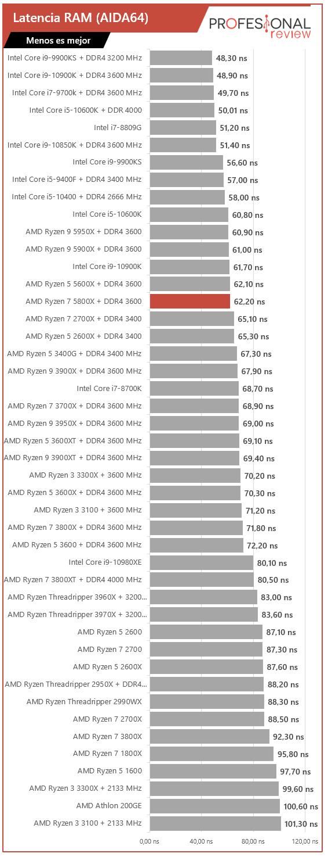 AMD Ryzen 7 5800X Benchmark