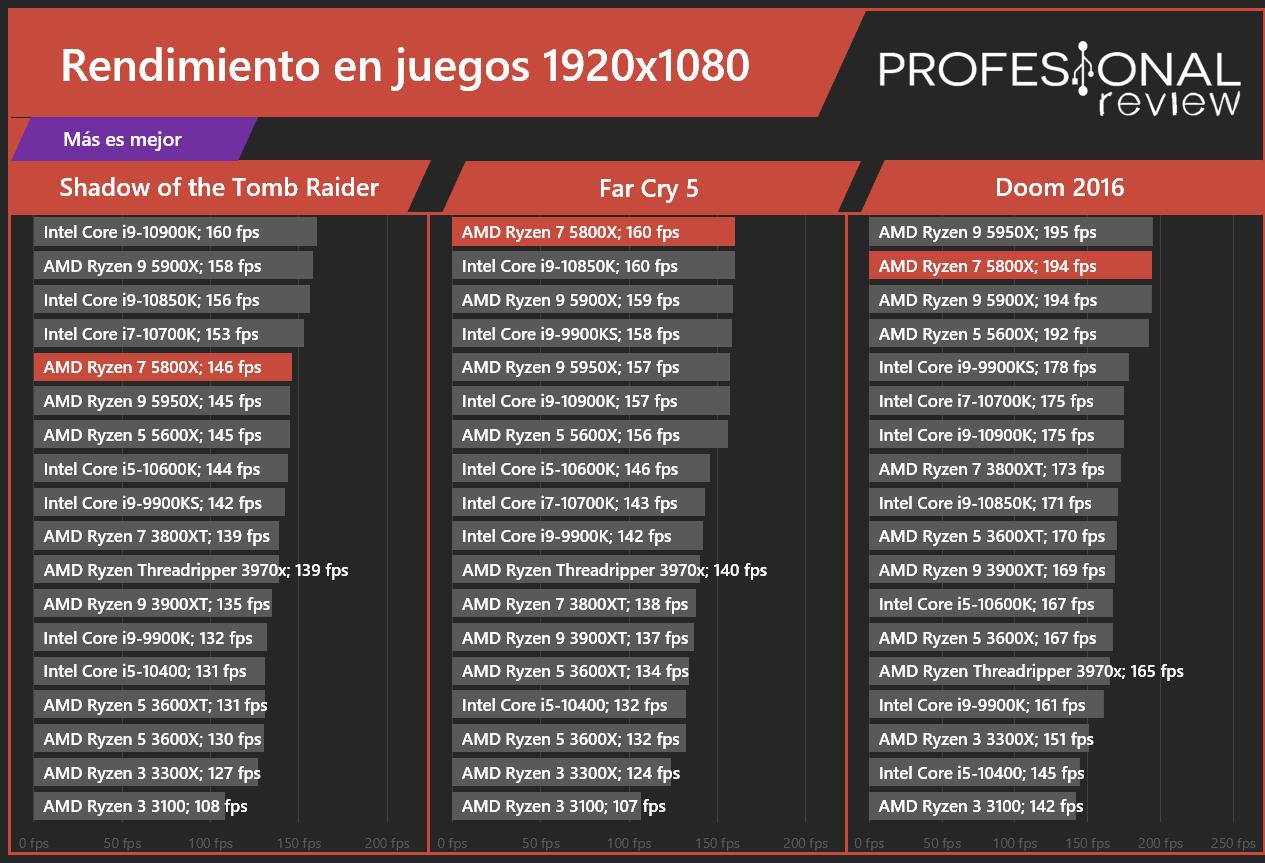 AMD Ryzen 7 5800X Juegos