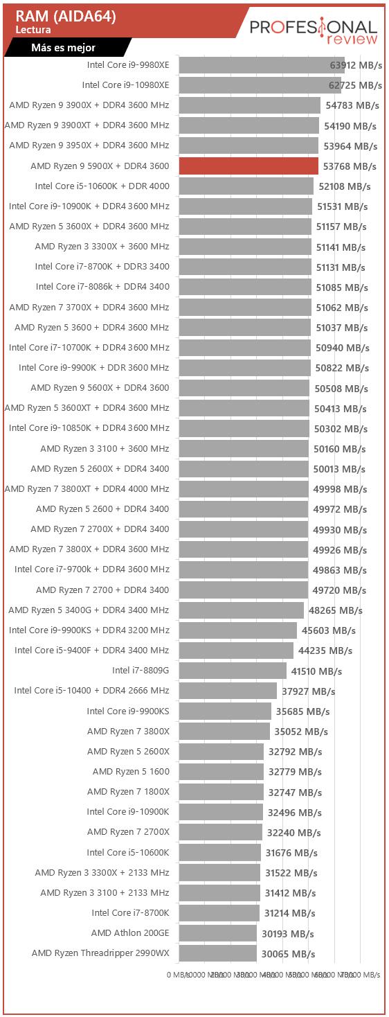 AMD Ryzen 9 5900X Benchmark