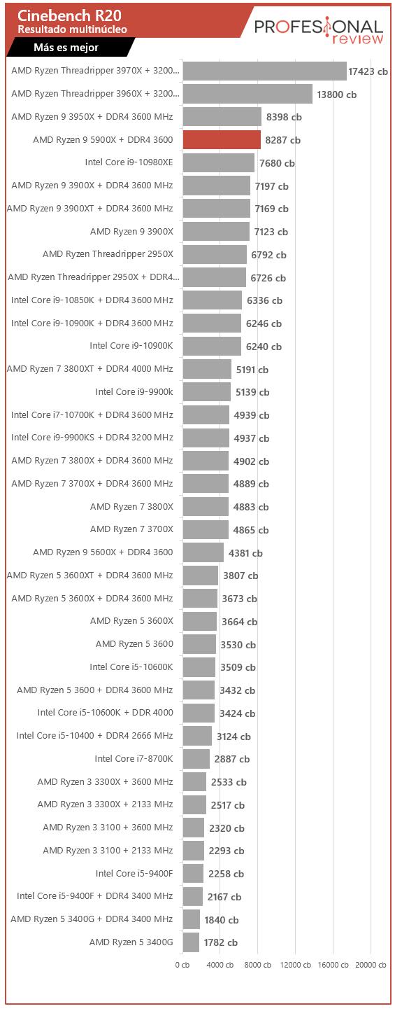AMD Ryzen 9 5900X R20