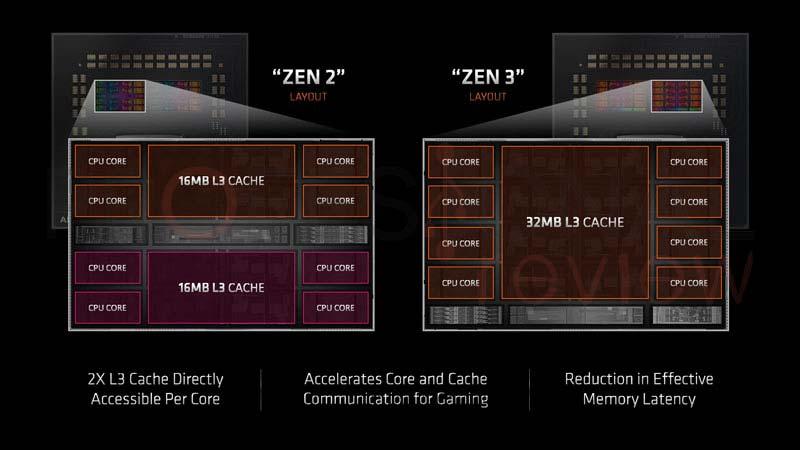 AMD Ryzen 9 5900X Arquitectura