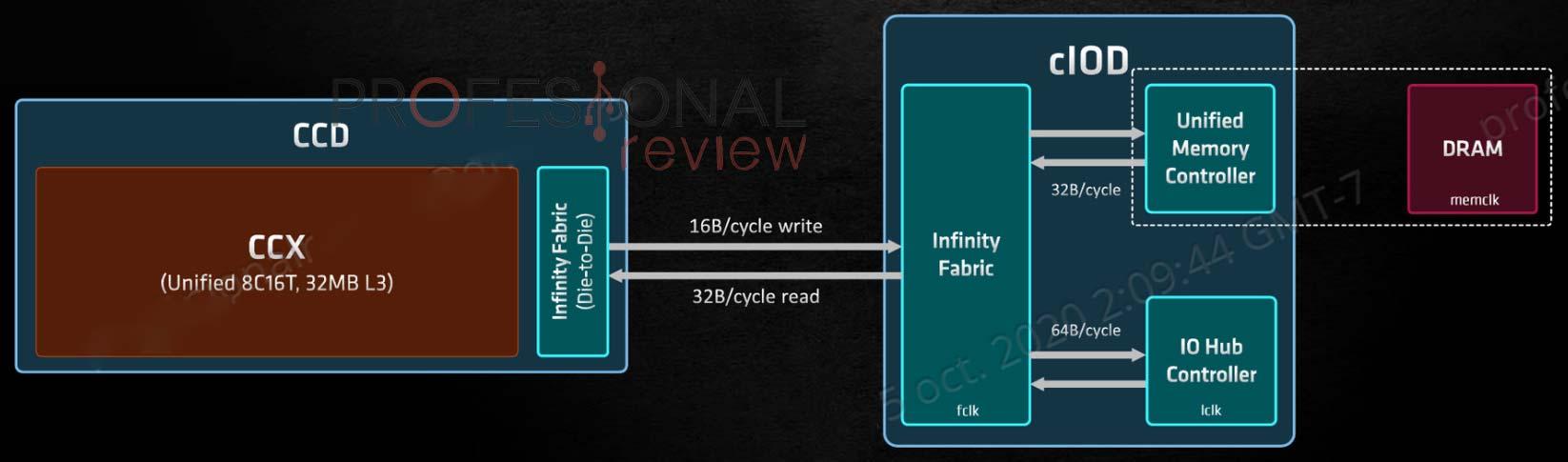AMD Ryzen 9 5900X Review