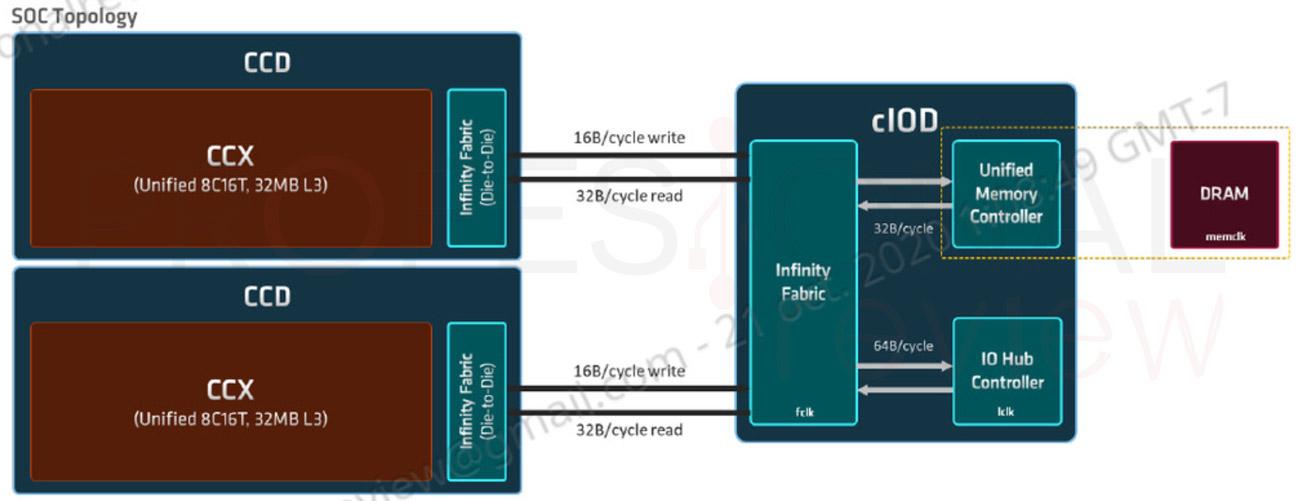 AMD Ryzen 9 5950X Review