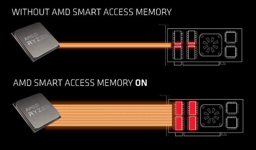 AMD Smart Access Memory SAM