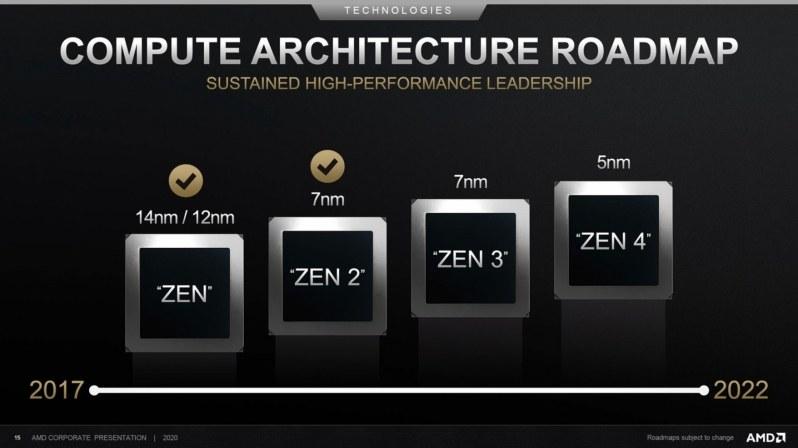 AMD Zen 4