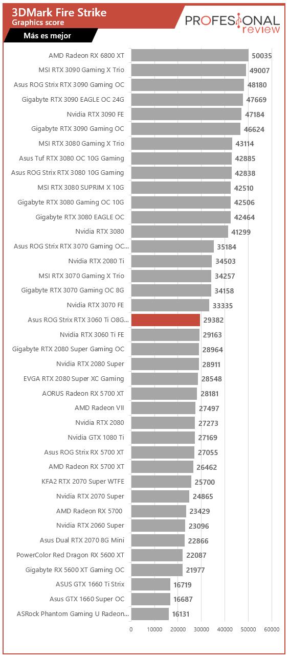 Asus ROG Strix RTX 3060 Ti O8G Gaming Benchmark